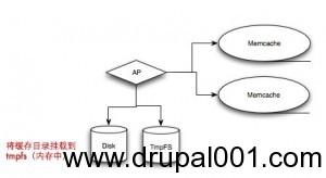Drupal自定义cache操作流程