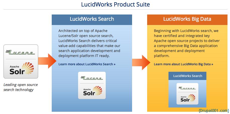 Lucidworks Suite