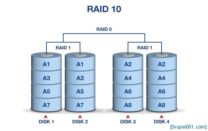 RAID10结构图