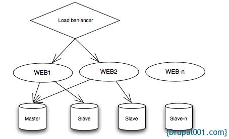 5台及以上多台服务器架构