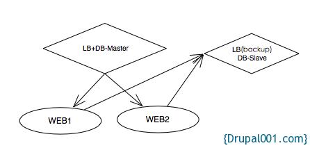 4台服务器的Drupal部署结构
