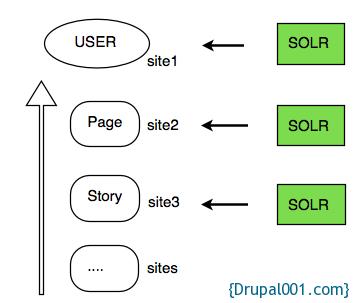 Drupal多站点结构