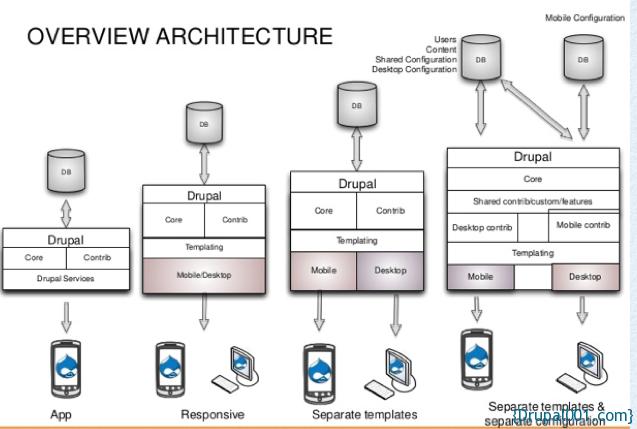 Drupal移动站点架构