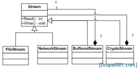C# Stream
