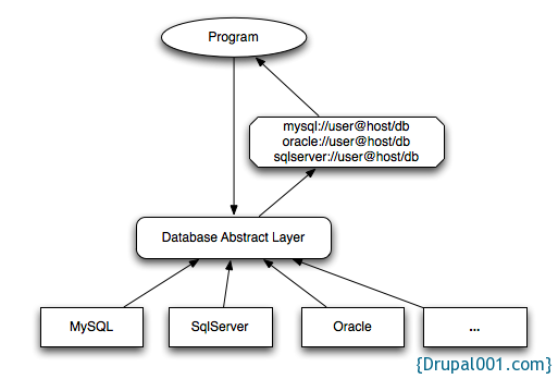 db-abstract-layer-files